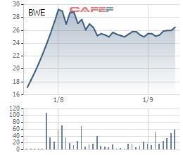 Biến động giá cổ phiếu BWE từ khi lên sàn