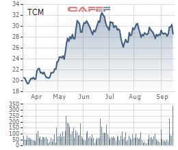 Diễn biến giao dịch TCM trong thời gian gần đây