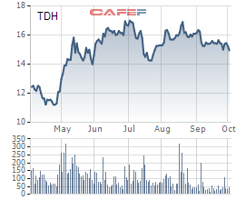 Diễn biến cổ phiếu TDH 6 tháng gần nhất