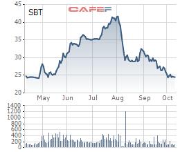 Cổ phiếu SBT đang tiệm cận mức giá trước ngày hủy niêm yết của BHS