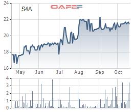 Thời tiết thuận lợi, Thủy điện Sê San 4A lãi 50 tỷ đồng trong quý 3, tăng 72% so với cùng kỳ - Ảnh 2.