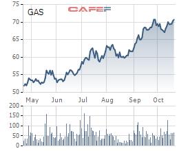 Diễn biến cổ phiếu GAS 6 tháng gần đây