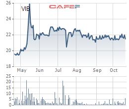 Biến động giá cổ phiếu VIB từ khi giao dịch tại UpCOM đầu năm 2017