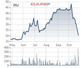 Biến động giá cổ phiếu PIV 6 tháng qua
