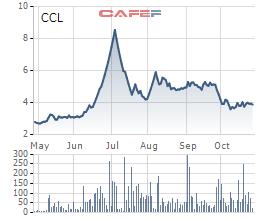 Biến động giá cổ phiếu CCL 6 tháng qua