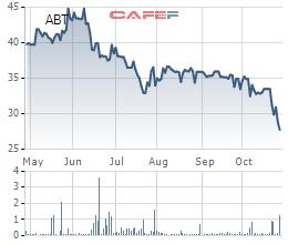 Biến động giá cổ phiếu ABT 6 tháng qua