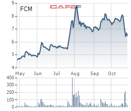 Biến động giá cổ phiếu FCM 6 tháng qua