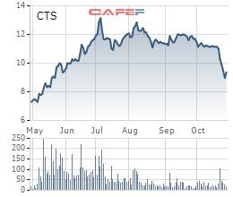 Biến động giá cổ phiếu CTS 6 tháng qua