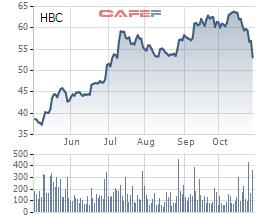 Biến động giá cổ phiếu HBC 6 tháng qua