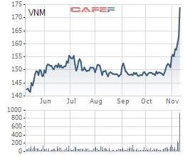 Biến động cổ phiếu VNM trong thời gian gần đây