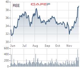 Cổ phiếu REE tăng mạnh trong thời gian gần đây