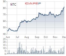 Biến động giá cổ phiếu NTC trong 6 tháng