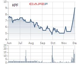 Biến động giá cổ phiếu KPF 6 tháng qua