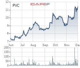 Cổ phiếu PVC trên đà phục hồi từ đầu quý III