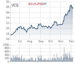VCG tăng mạnh với kỳ vọng SCIC thoái được giá