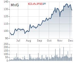 Cổ phiếu MWG trong 6 tháng gần nhất