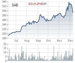 Diễn biến cổ phiếu SAB thời gian gần đây