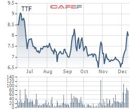 Cổ phiếu TTF bật tăng từ đầu tháng 12.