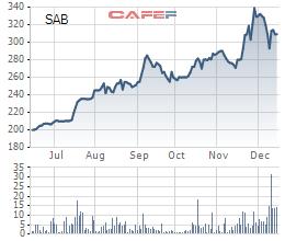 Biến động giá cổ phiếu SAB 6 tháng qua