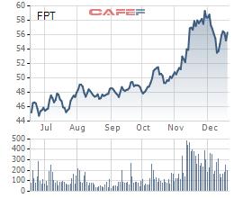 Biến động giá cổ phiếu FPT trong 6 tháng