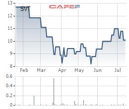Diễn biến giá cổ phiếu SVT trong 6 tháng qua