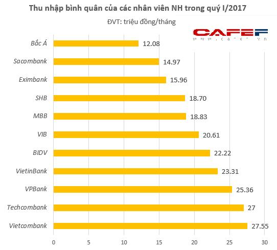 Số liệu từ các BCTC riêng lẻ của các ngân hàng (không tính công ty con).