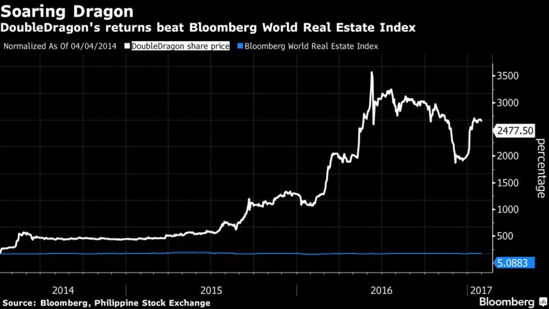 Diễn biến của cổ phiếu DoubleDragon. Nguồn: Bloomberg.