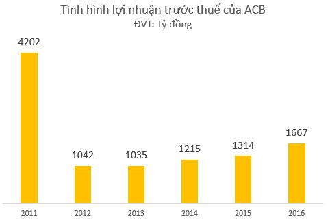 """Tròn 5 năm sau """"biến cố"""" mang tên bầu Kiên, ACB đã trở lại?"""