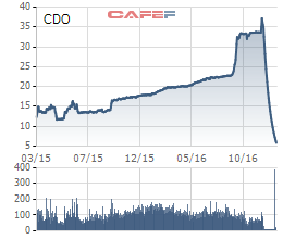 Biến động cổ phiếu CDO kể từ khi niêm yết