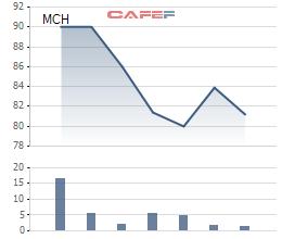 Cổ phiếu MCH giảm mạnh sau khi lên sàn