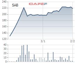 Biến động giá cổ phiếu SAB kể từ khi niêm yết