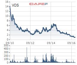 Vosco - doanh nghiệp vận tải biển lớn nhất Việt Nam hiện có giá 1.000 đồng sau thời gian dài thua lỗ