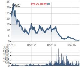 Thị giá OGC hiện xoay quanh mức 1.500 đồng