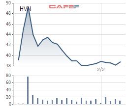 HVN đang dập dìu dưới mốc 40.000đ/cp