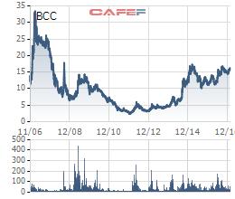 Cổ phiếu BCC chỉ còn quanh ngưỡng 5.000 đồng trong năm 2013