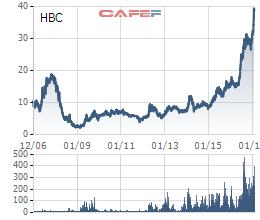 Cổ đông lãi to nhờ ôm HBC