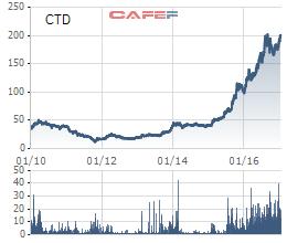 Biến động giá cổ phiếu Coteccons từ khi niêm yết