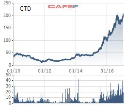 Cổ phiếu Coteccons (CTD) liên tục phá đỉnh