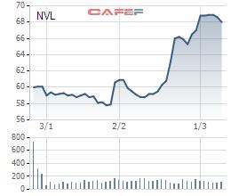 Cổ phiếu Novaland bật tăng mạnh trong thời gian gần đây