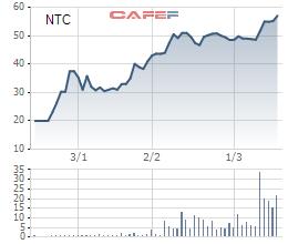 Cổ phiếu NTC tăng phi mã trong thời gian gần đây