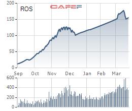 Cổ phiếu ROS tăng phi mã ngay sau khi lên sàn