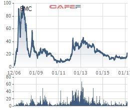 Cổ phiếu BMC đang nắm giữ kỷ lục về thị giá trên TTCK Việt Nam