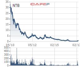 Cổ phiếu NTB đang dậy sóng Upcom dù chỉ giao dịch 1 phiên/tuần