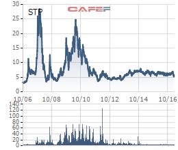Biến động cổ phiếu STP kể từ khi niêm yết tới nay