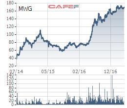 Biến động giá cổ phiếu MWG từ khi niêm yết