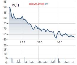 Biến động giá cổ phiếu MCH từ khi lên sàn
