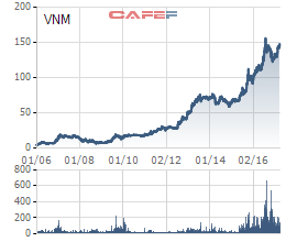 VNM - Ví dụ điển hình cho quả ngọt của một nhà đầu tư gan lì