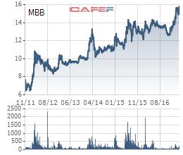 Cổ phiếu MBB lên mức giá cao nhất kể từ khi niêm yết
