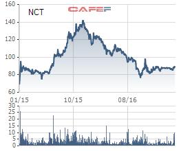 Biến động giá cổ phiếu NCT từ khi niêm yết