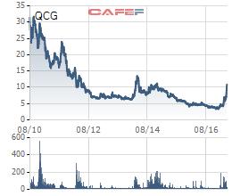 Diễn biến giao dịch QCG kể từ khi lên sàn tới nay